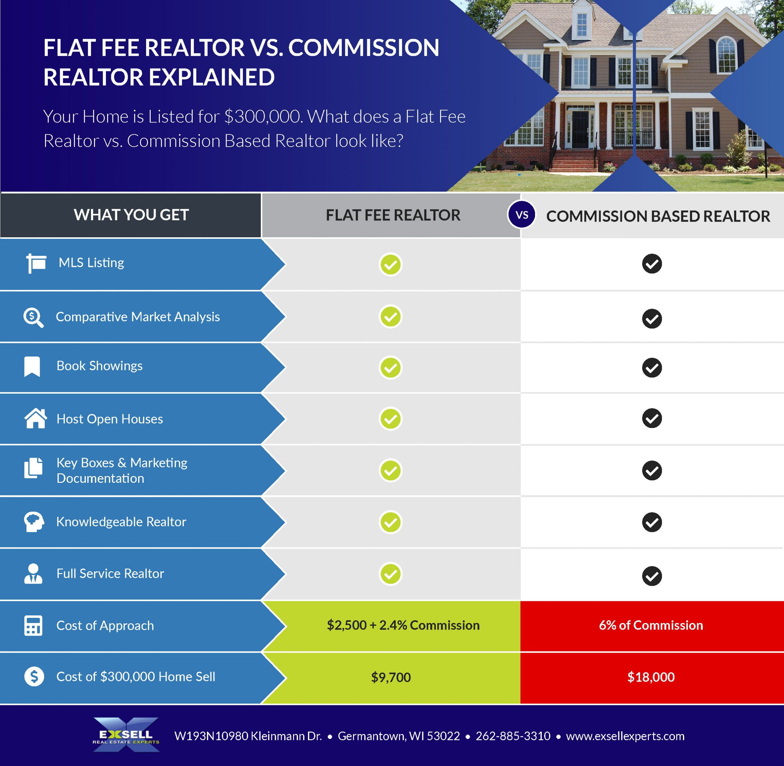 infographic describing the difference between flat fee real estate versus commission or traditional real estate